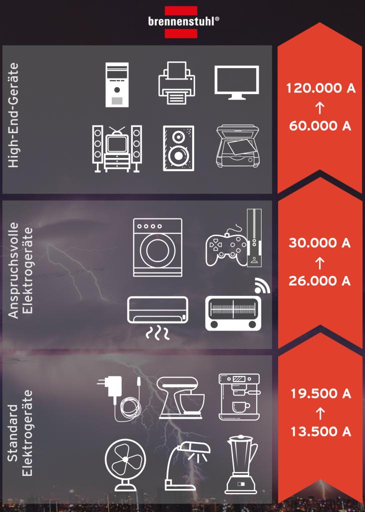 Welcher Überspannungsschutz für welche Elektrogeräte